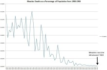 measles deaths as a percentage of population from 1900-1960 graph with arrow