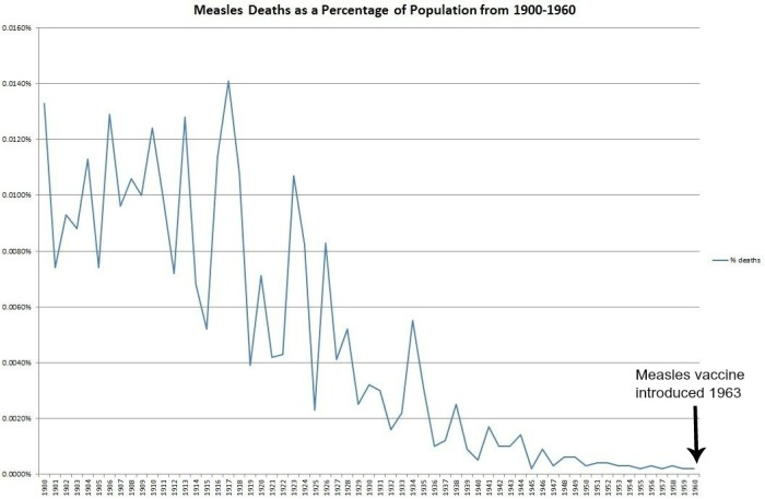 Big Pharma and the Medical Health Industry - Page 2 Measles-deaths-as-a-percentage-of-population-from-1900-1960-graph-with-arrow