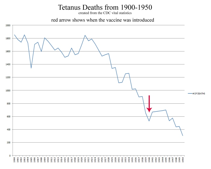 5- tetanus deaths chart with arrow- PRINTED