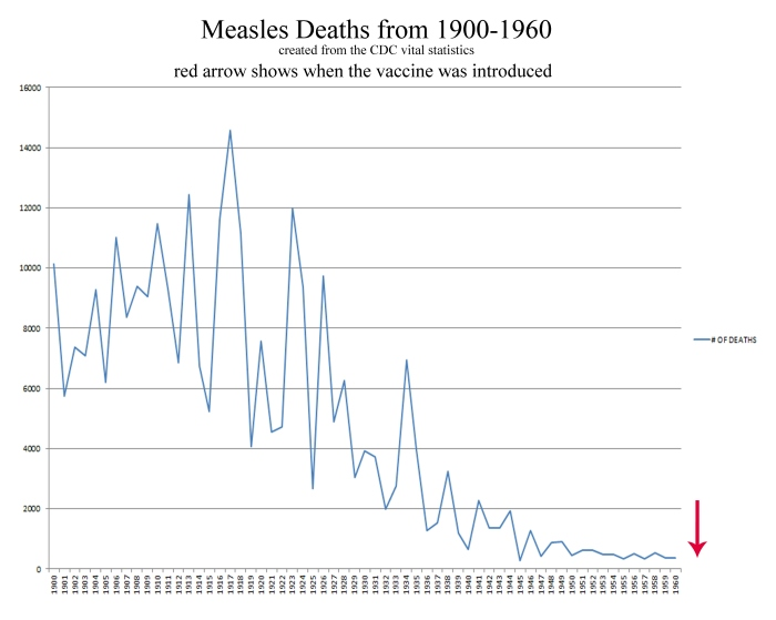 measles deaths chart with arrow- PRINTED